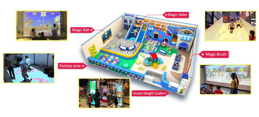 Interactive Solution for Children Playground